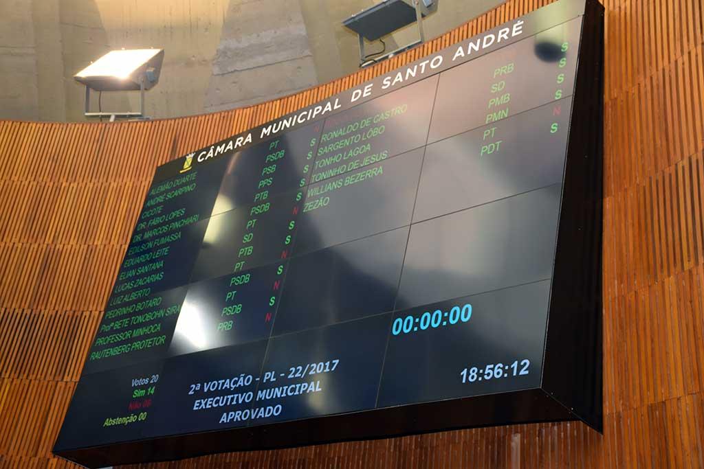 Painel de votação da Câmara de Santo André para a aprovação do aumento de IPTU