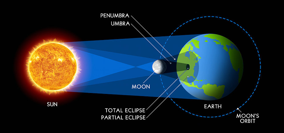 Ecipse Solar 2017