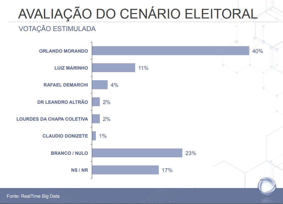 Orlando Morando está na frente na disputa em São Bernardo com 40%