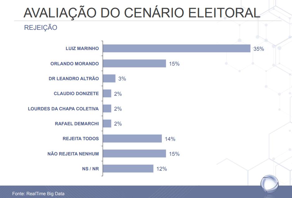 Eleições 2020 - São Bernardo do Campo