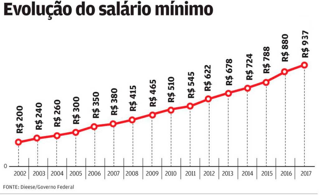 No dia 15 de dezembro, o Congresso Nacional aprovou o Orçamento Geral da União para 2017 estabelecendo o novo salário mínimo no valor R$ 945,80