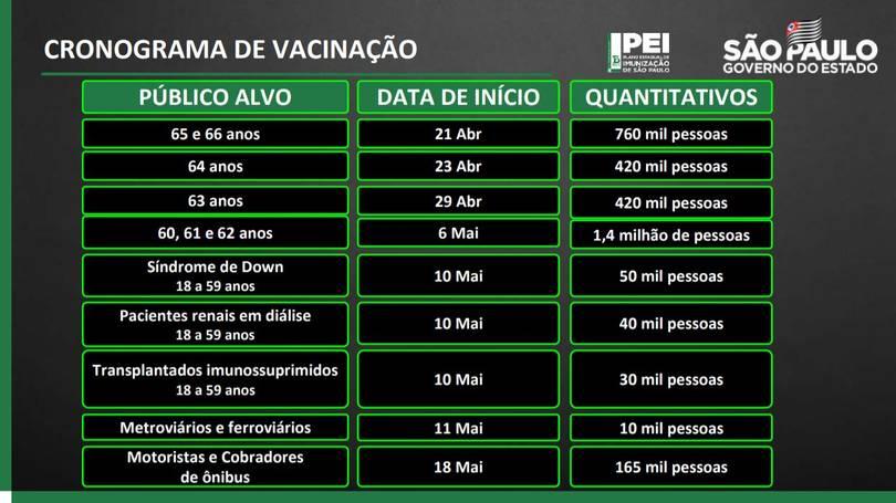 Calendário de vacinação no Estado de SP